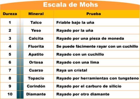 echelle_mohs_es