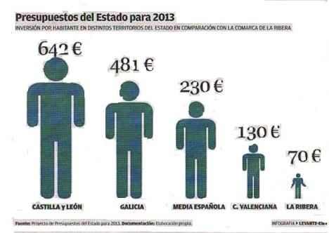 Comparativa inversiones 2