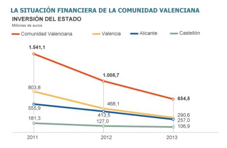 Fuente: Ministerio de Hacienda, Banco de España y Consejería de Hacienda de la Generalitat Valenciana. / EL PAÍS