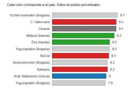 Created with Datawrapper Source: Eurostat Obtener los datos
