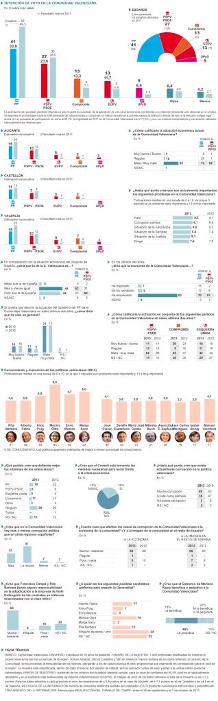 intención  de voto Valencia